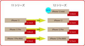 iPhone11とiPhone12の相関関係