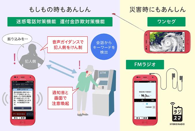 らくらくスマートフォンの防犯機能